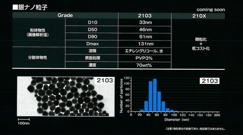 銀ナノ粒子