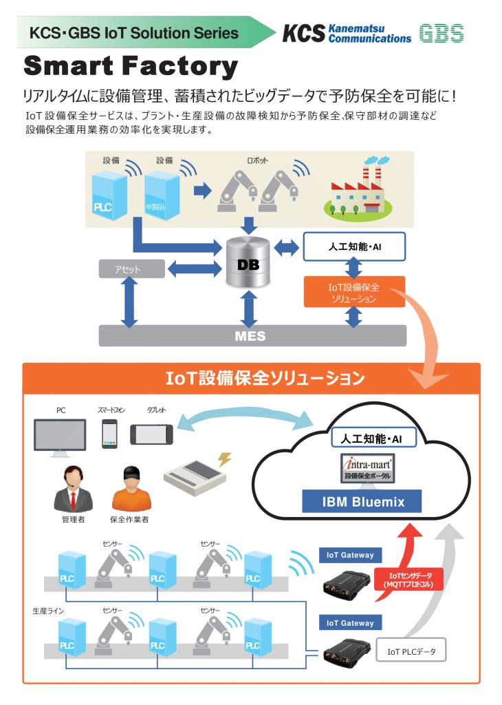 20170501_IoT相関図チラシ_Cloud版-1