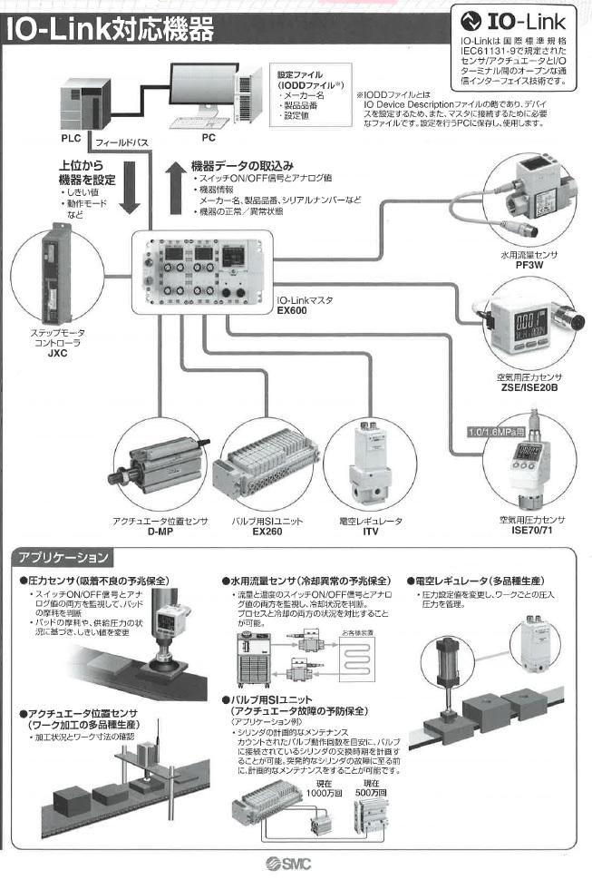 IO-Link対応機器