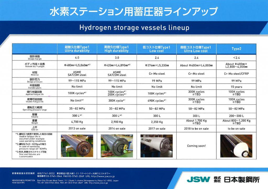 水素ステーション用蓄圧器ラインアップ