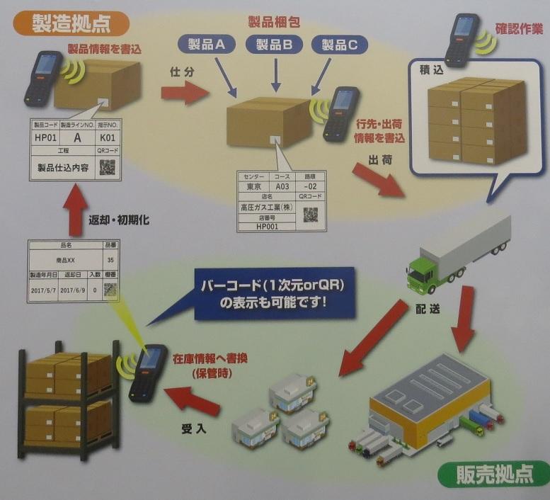 UHF帯ディスプレイタグでの物流用途適用例