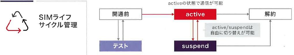 SIMライフサイクル管理