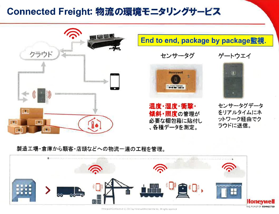 Connected Freight 物流の環境モニタリングサービス・センサータグ