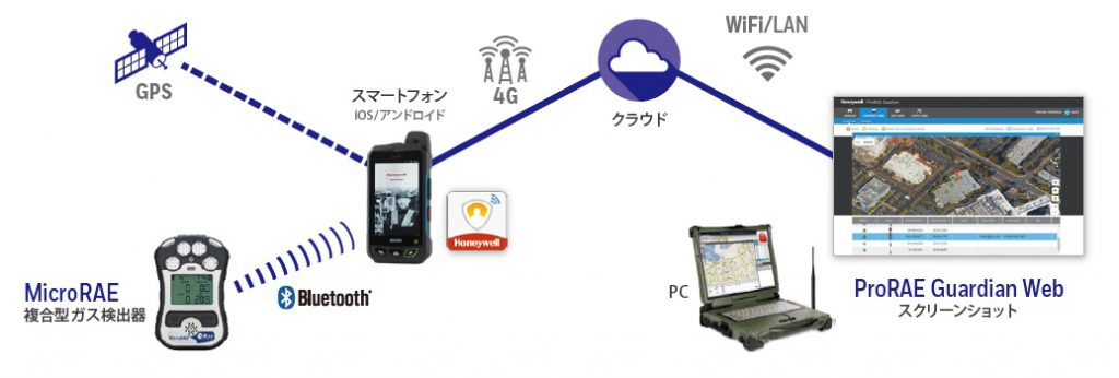 ProRAE Guardian Web モバイル指令センター & デバイスフリートマネージャー