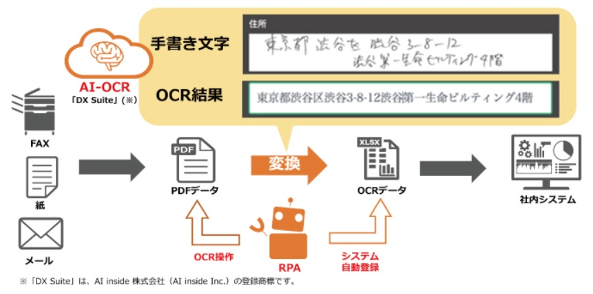 AI-OCR×RPA連携ソリューション